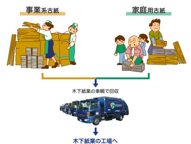 事業系古紙・家庭用古紙→回収専門業者が回収