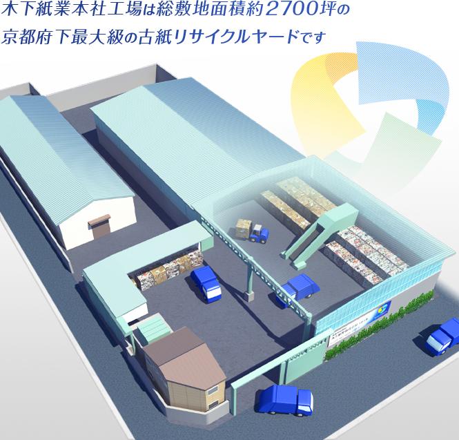 木下紙業本社工場は総敷地面積 約2700坪の京都不可最大級の古紙リサイクルヤードです。